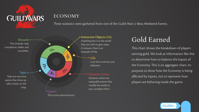 Guild Wars 2 Beta Economy